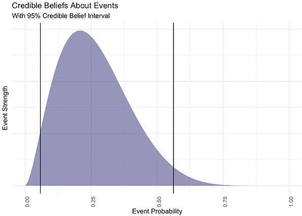Credible Beliefs table