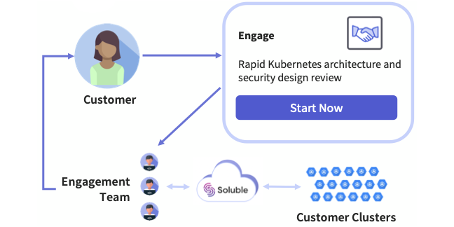 Soluble Engage - Expert recommendations for your Kuberntes security strategy